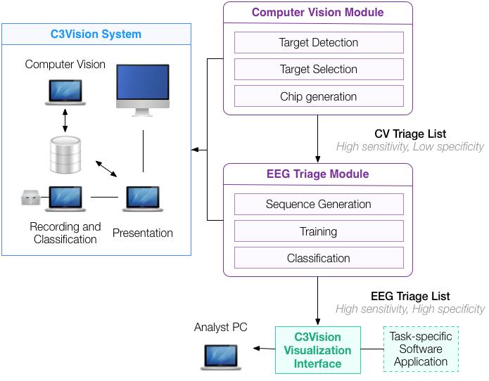 C3Vision Workflow